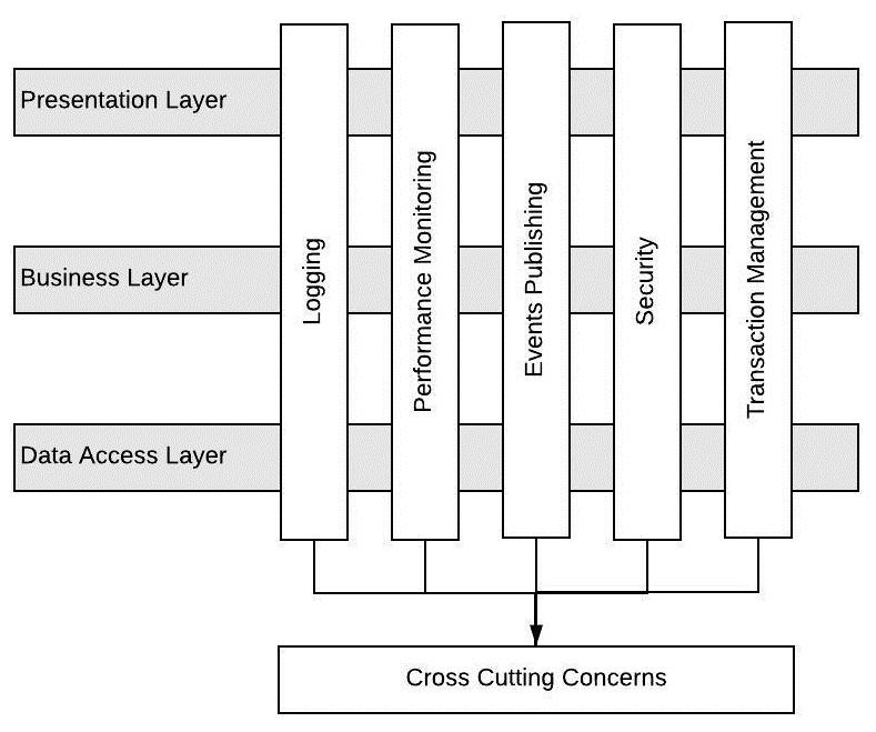 aop cross cutting concerns