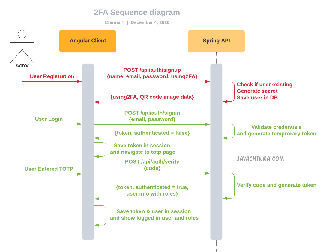 Spring Boot Angular Two Factor Authentication (2FA) Sequence Diagram